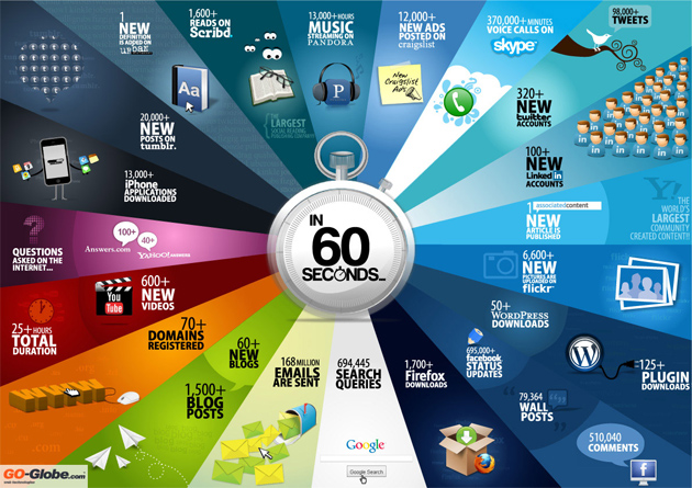 In 60 seconds on the Internet